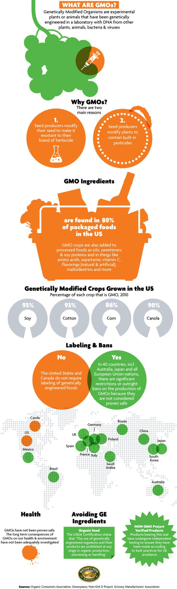 Label GMO Infographic