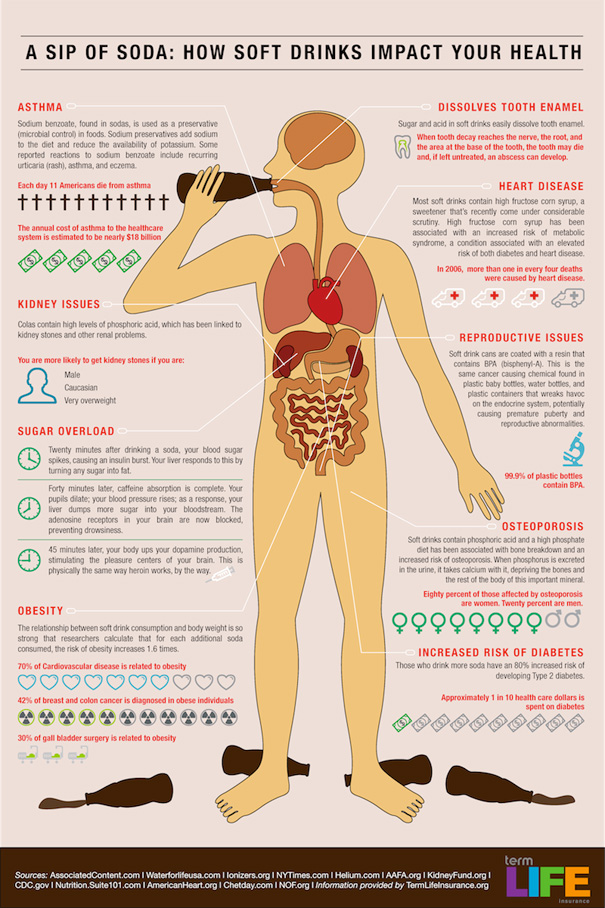 infographic soda health effects