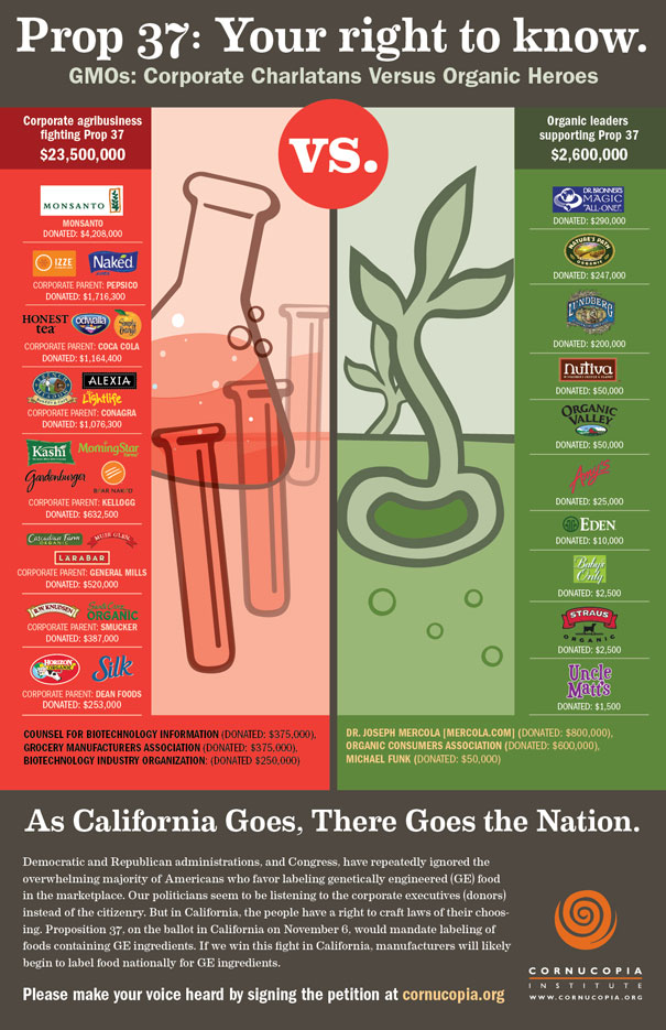 California Prop 37 Infographic