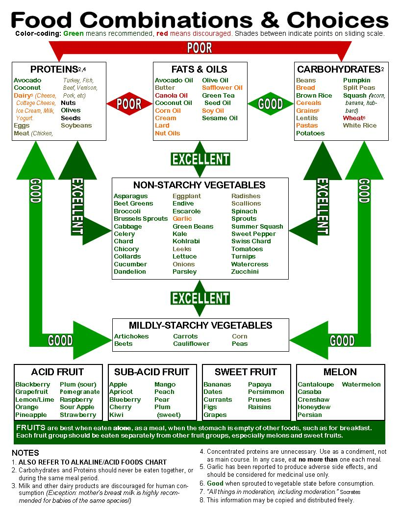 Food-Combining-Chart