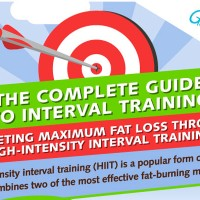 Interval Training Visual Guide